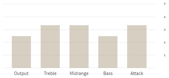 p90_staple_chart